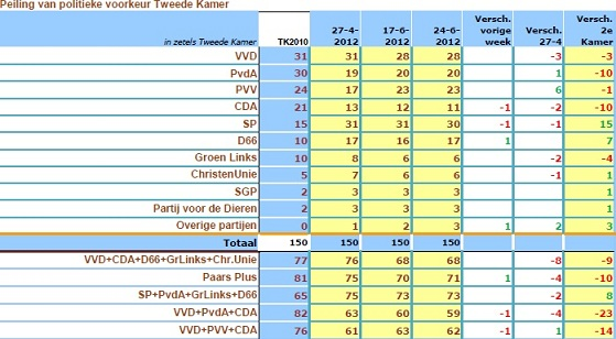 Dutch election poll results 24-06-2012