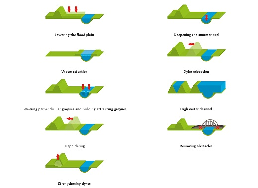 types of flood measures taken to give rivers more room for absorbing floods