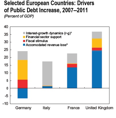 What causes government debt in the four largest EU countries