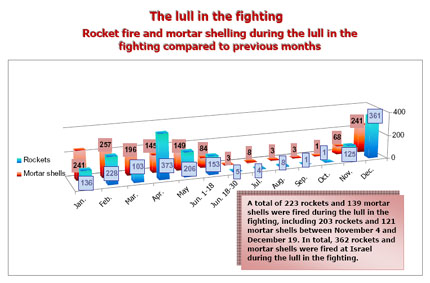 table showing a huge drop in attacks during the ceasefire